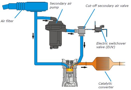 sistema-produvki-katalizatora-sap Отключение системы продувки катализатора SAP